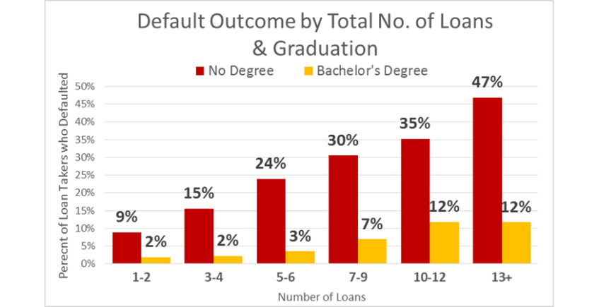 10-Year Student Loan Default Study: What Causes Defaults and What Effect do Proactive Solutions Have?