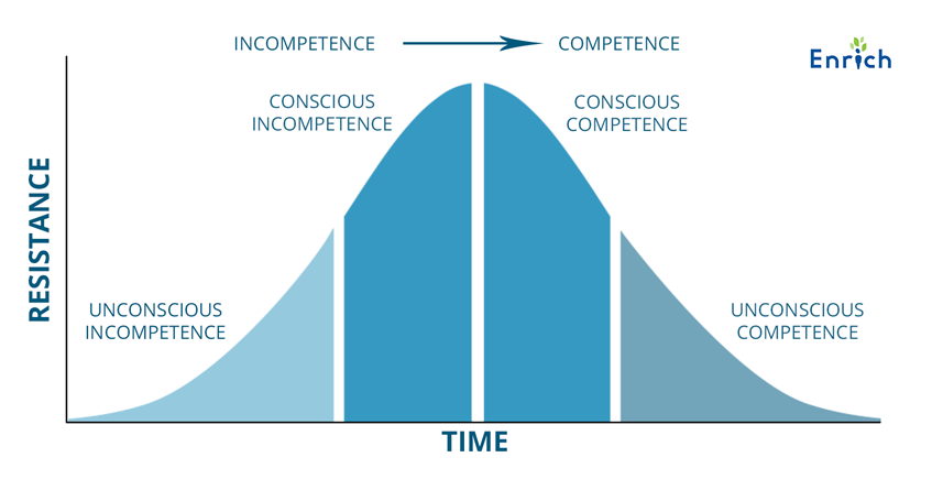 The 4 stages of competence: The Road to Financial Wellness