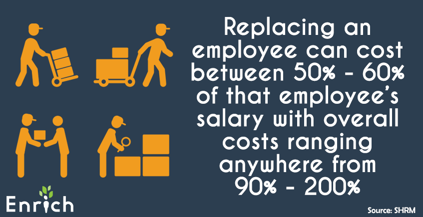 infographic on the cost of replacing an employee - Enrich Financial Wellness