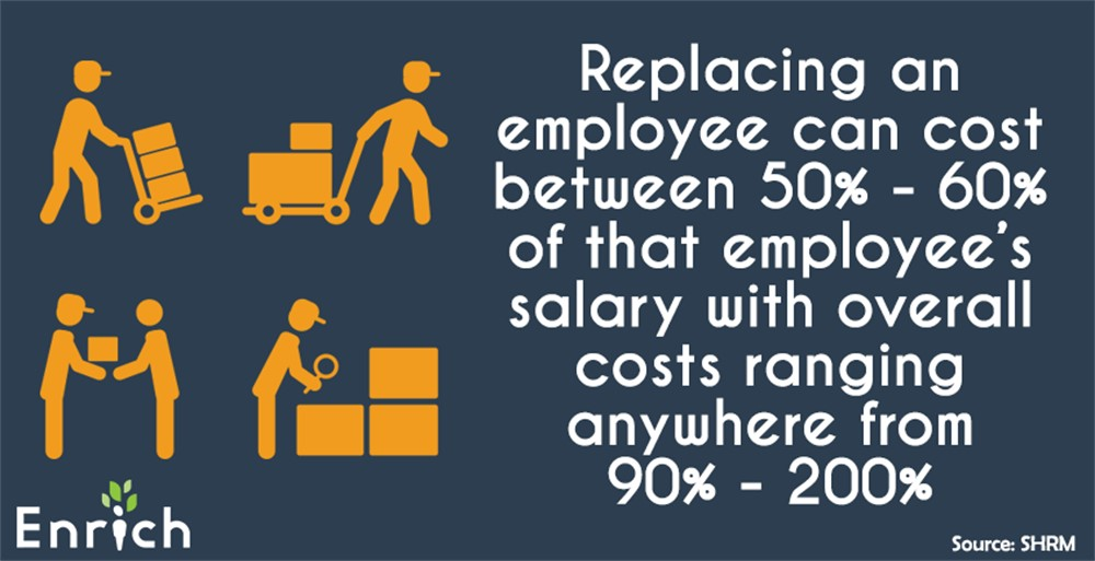 The cost of replacing an employee and the role of financial wellness as a benefit