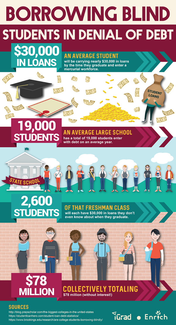 Monetary breakdown of blind student loan borrowing (infographic)