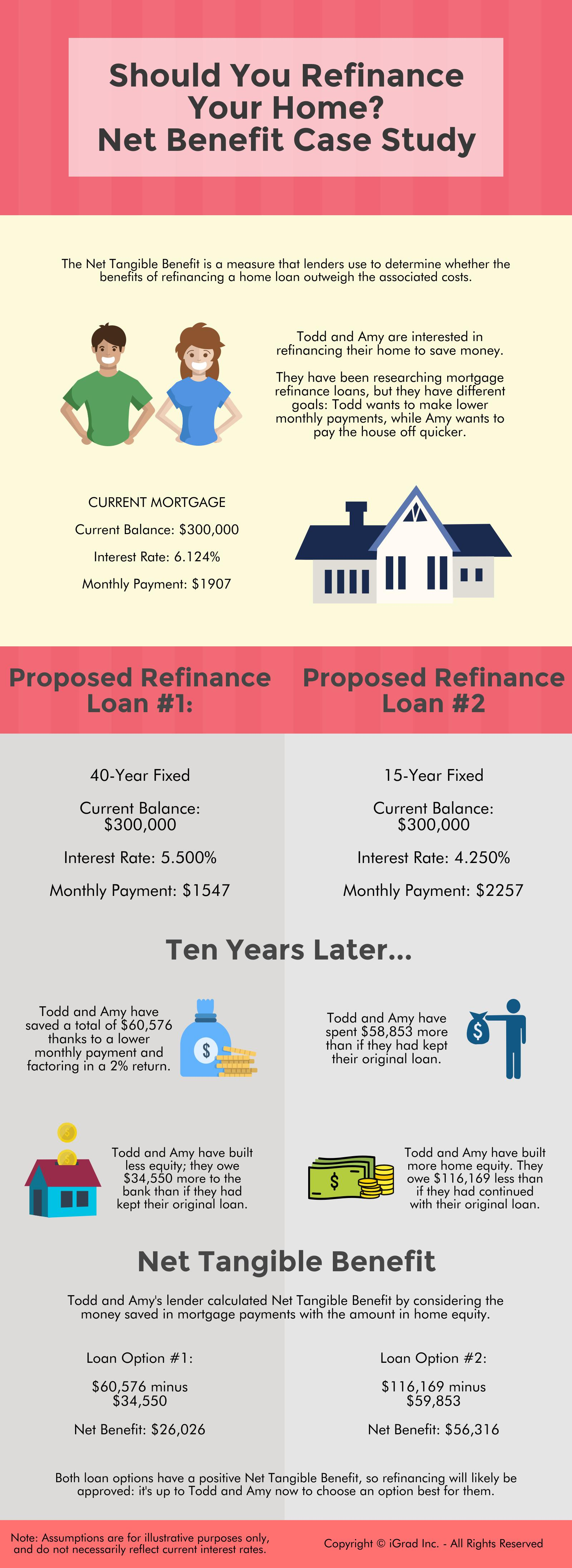 Should You Refinance Your Home? Net Benefit Case Study