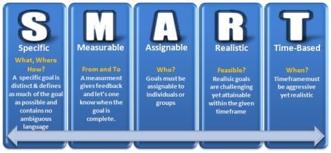 S.M.A.R.T. Goals are Specific, Measurable, Attainable, Realistic and Time-Sensitive